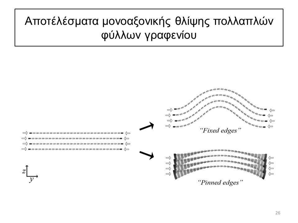 Αποτέλέσματα μονοαξονικής θλίψης πολλαπλών φύλλων γραφενίου 26