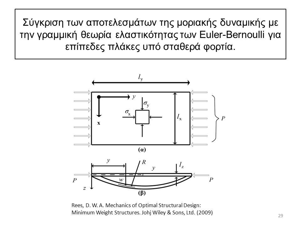 Σύγκριση των αποτελεσμάτων της μοριακής δυναμικής με την γραμμική θεωρία ελαστικότητας των Euler-Bernoulli για επίπεδες πλάκες υπό σταθερά φορτία. 29
