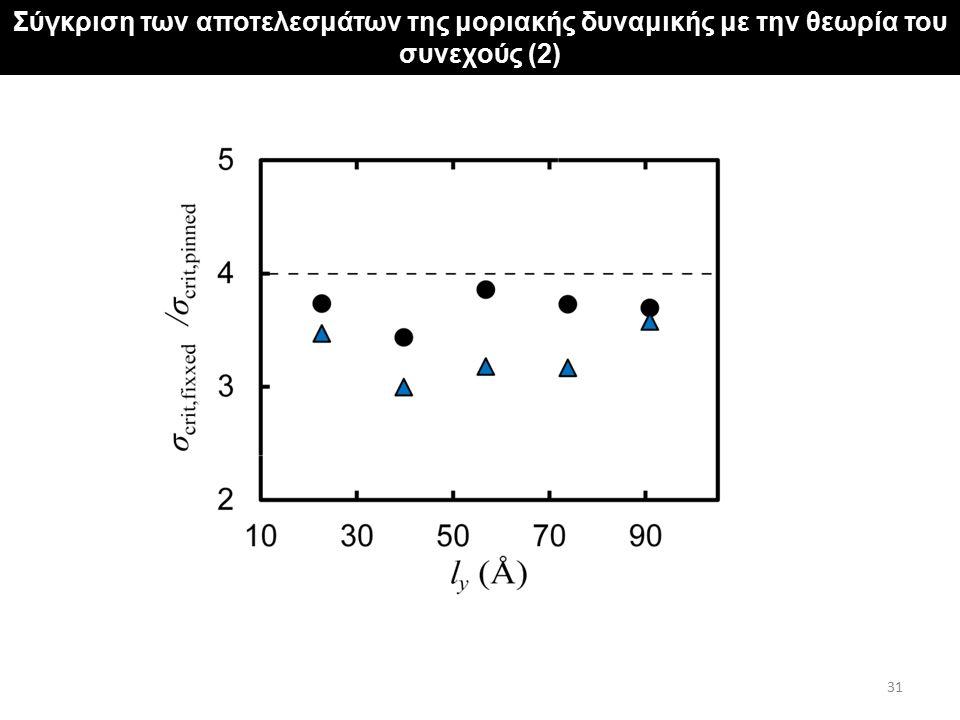 Σύγκριση των αποτελεσμάτων της μοριακής δυναμικής με την θεωρία του συνεχούς (2) 31
