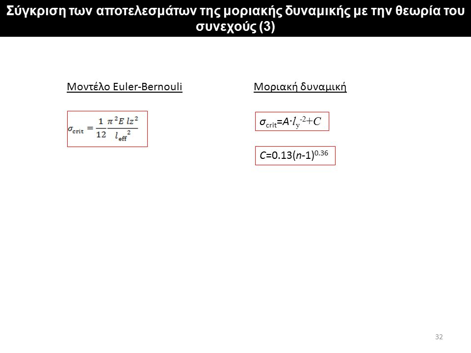 Σύγκριση των αποτελεσμάτων της μοριακής δυναμικής με την θεωρία του συνεχούς (3) 32 σ crit =A ·l y -2 +C C=0.13(n-1) 0.36 Μοριακή δυναμικήΜοντέλο Eule