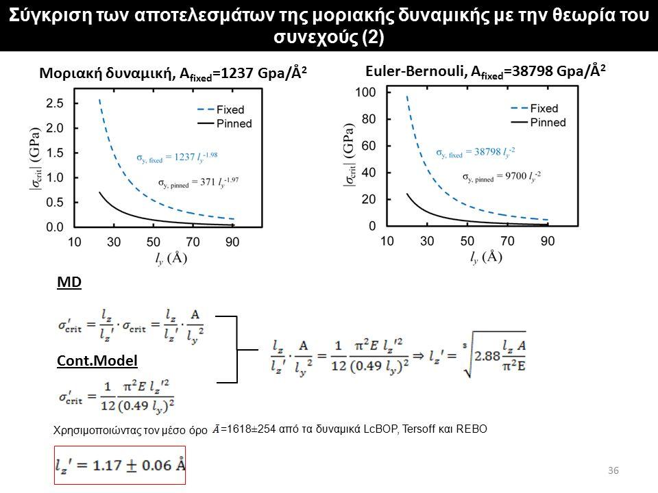 Χρησιμοποιώντας τον μέσο όρο =1618 ± 254 από τα δυναμικά LcBOP, Tersoff και REBΟ Σύγκριση των αποτελεσμάτων της μοριακής δυναμικής με την θεωρία του σ