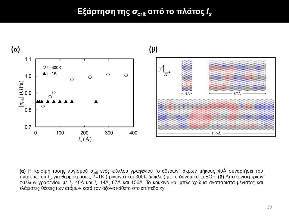 """(α) Η κρίσιμη τάσης λυγισμού σ crit ενός φύλλου γραφενίου """"σταθερών"""" άκρων μήκους 40Å συναρτήσει του πλάτους του l x, για θερμοκρασίες Τ=1Κ (τρίγωνα)"""