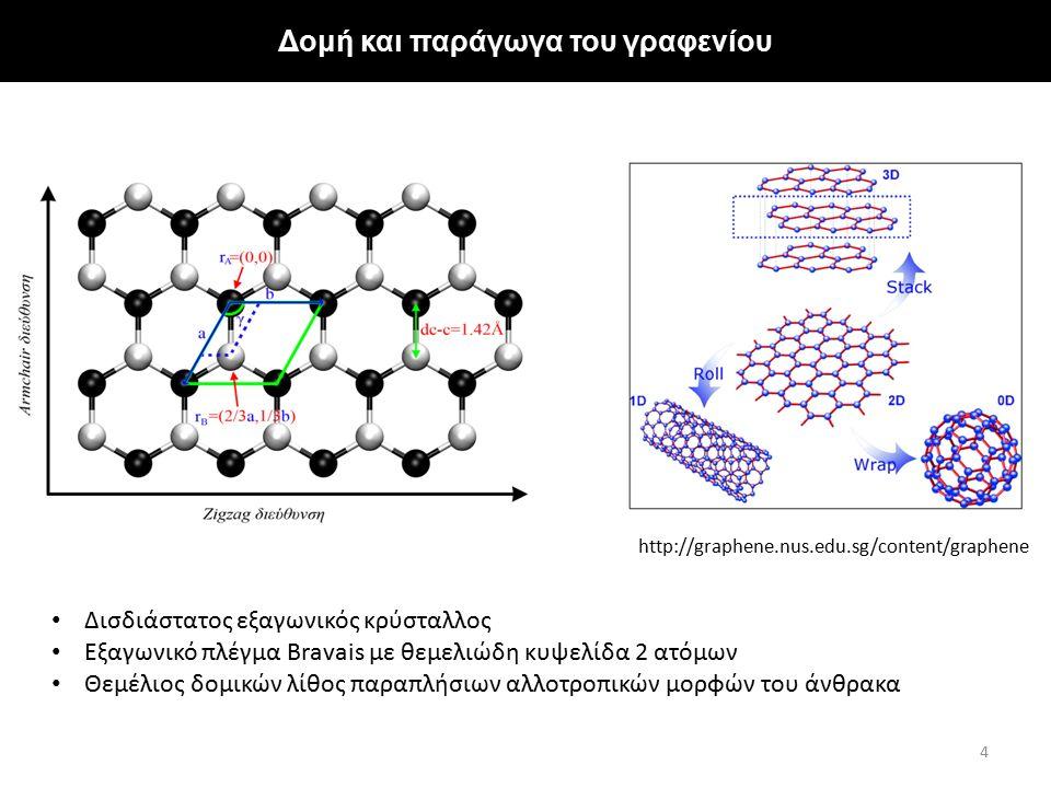Δομή και παράγωγα του γραφενίου Δισδιάστατος εξαγωνικός κρύσταλλος Εξαγωνικό πλέγμα Bravais με θεμελιώδη κυψελίδα 2 ατόμων Θεμέλιος δομικών λίθος παρα