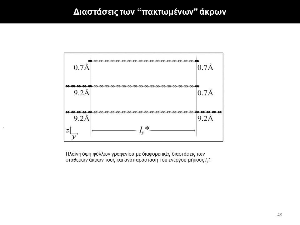 """Πλαϊνή όψη φύλλων γραφενίου με διαφορετικές διαστάσεις των σταθερών άκρων τους και αναπαράσταση του ενεργού μήκους l y *.. Διαστάσεις των """"πακτωμένων"""""""