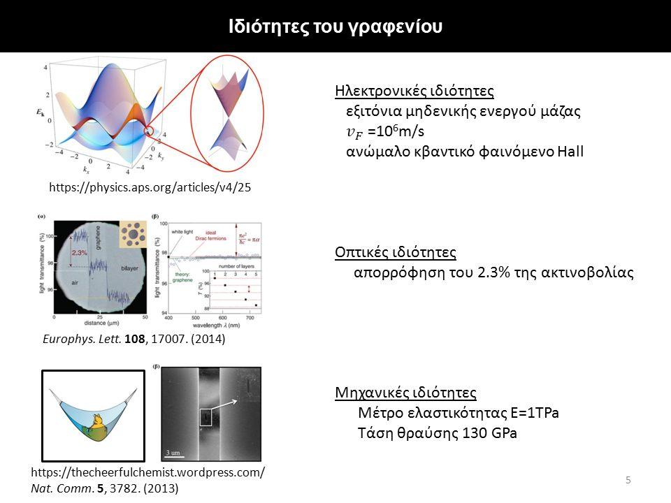 Ιδιότητες του γραφενίου 5 https://physics.aps.org/articles/v4/25 Europhys. Lett. 108, 17007. (2014) https://thecheerfulchemist.wordpress.com/ Nat. Com