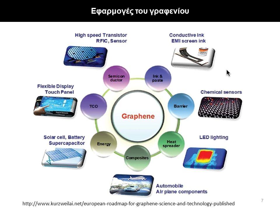 Εφαρμογές του γραφενίου (2) Λαμπτήρες γραφενίου (LED covered with graphene) http://www.bbc.com/news/science- environment-32100071 http://www.telegraph.co.uk/technology/ces/97921 66/CES-2013-Samsung-flexible-phone-prototype- unveiled.html Ρακέτες από γραφένιο https://urbantennis.wordpress.com/2013/02/0 3/racquet-to-the-future/ Ευλύγιστο smartphone (Samsung prototype)