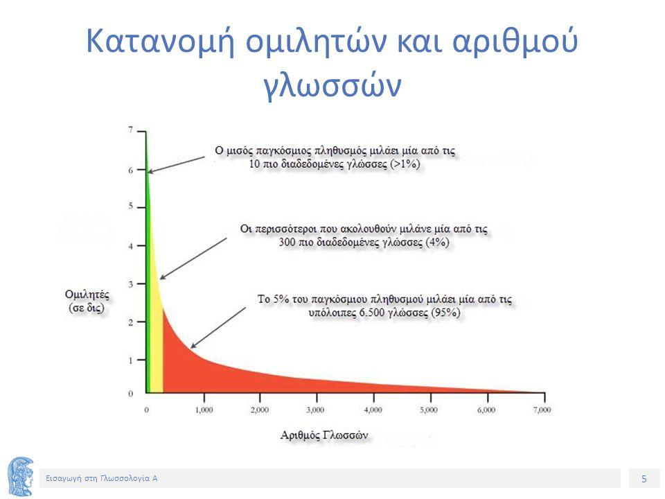 16 Εισαγωγή στη Γλωσσολογία Α Προτεραιότητα του προφορικού λόγου (2) Υπάρχουν ακόμα και σήμερα ποσοστά αναλφάβητων (τόσο στην Ελλάδα [9%] όσο και στον υπόλοιπο κόσμο – π.χ.