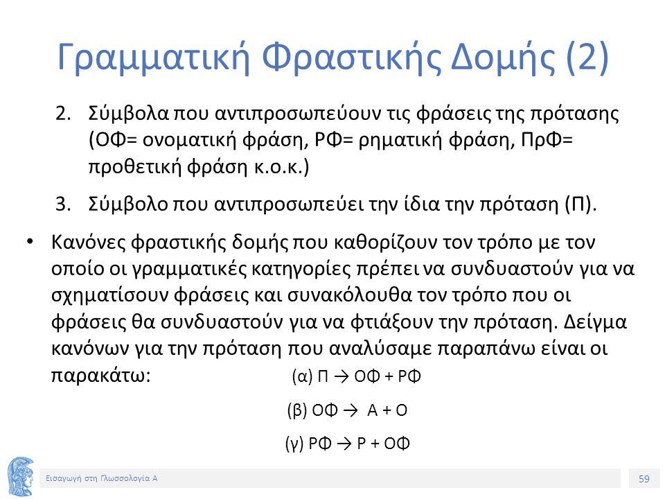 59 Εισαγωγή στη Γλωσσολογία Α Γραμματική Φραστικής Δομής (2) 2.Σύμβολα που αντιπροσωπεύουν τις φράσεις της πρότασης (ΟΦ= ονοματική φράση, ΡΦ= ρηματική φράση, ΠρΦ= προθετική φράση κ.ο.κ.) 3.Σύμβολο που αντιπροσωπεύει την ίδια την πρόταση (Π).