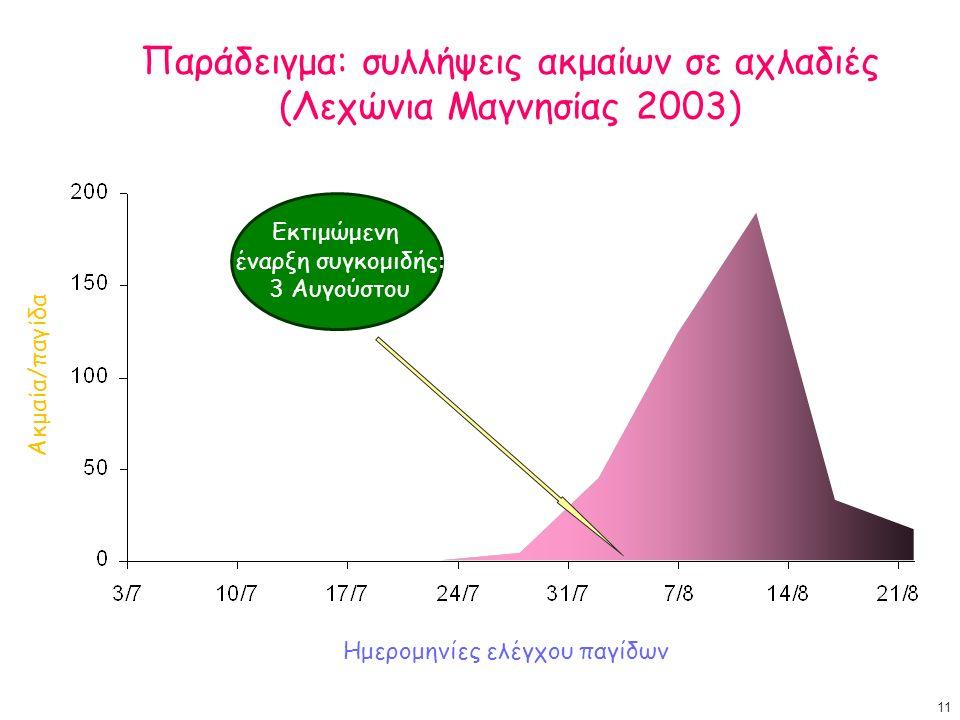 Παράδειγμα: συλλήψεις ακμαίων σε αχλαδιές (Λεχώνια Μαγνησίας 2003) Εκτιμώμενη έναρξη συγκομιδής: 3 Αυγούστου Ακμαία/παγίδα Ημερομηνίες ελέγχου παγίδων 11