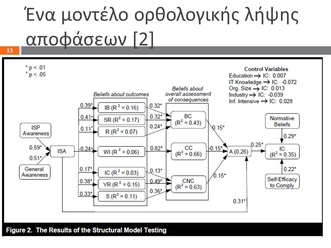 Ένα μοντέλο ορθολογικής λήψης αποφάσεων [2] 13