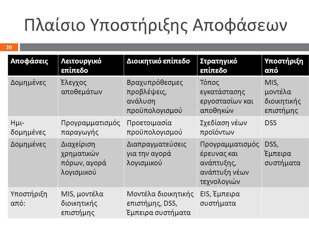 Πλαίσιο Υποστήριξης Αποφάσεων 20 ΑποφάσειςΛειτουργικό επίπεδο Διοικητικό επίπεδοΣτρατηγικό επίπεδο Υποστήριξη από ΔομημένεςΈλεγχος αποθεμάτων Βραχυπρόθεσμες προβλέψεις, ανάλυση προϋπολογισμού Τόπος εγκατάστασης εργοστασίων και αποθηκών MIS, μοντέλα διοικητικής επιστήμης Ημι- δομημένες Προγραμματισμός παραγωγής Προετοιμασία προϋπολογισμού Σχεδίαση νέων προϊόντων DSS ΔομημένεςΔιαχείριση χρηματικών πόρων, αγορά λογισμικού Διαπραγματεύσεις για την αγορά λογισμικού Προγραμματισμός έρευνας και ανάπτυξης, ανάπτυξη νέων τεχνολογιών DSS, Έμπειρα συστήματα Υποστήριξη από: MIS, μοντέλα διοικητικής επιστήμης Mοντέλα διοικητικής επιστήμης, DSS, Έμπειρα συστήματα EIS, Έμπειρα συστήματα