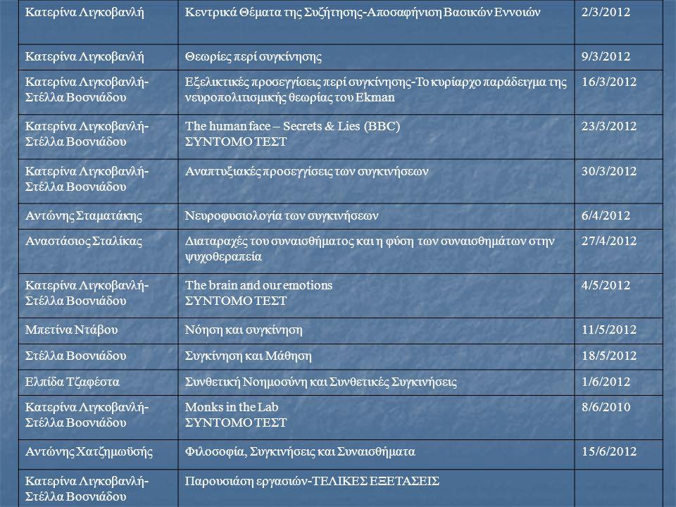 Κατερίνα ΛιγκοβανλήΚεντρικά Θέματα της Συζήτησης-Αποσαφήνιση Βασικών Εννοιών2/3/2012 Κατερίνα ΛιγκοβανλήΘεωρίες περί συγκίνησης9/3/2012 Κατερίνα Λιγκοβανλή- Στέλλα Βοσνιάδου Εξελικτικές προσεγγίσεις περί συγκίνησης-Το κυρίαρχο παράδειγμα της νευροπολιτισμικής θεωρίας του Ekman 16/3/2012 Κατερίνα Λιγκοβανλή- Στέλλα Βοσνιάδου The human face – Secrets & Lies (BBC) ΣΥΝΤΟΜΟ ΤΕΣΤ 23/3/2012 Κατερίνα Λιγκοβανλή- Στέλλα Βοσνιάδου Αναπτυξιακές προσεγγίσεις των συγκινήσεων30/3/2012 Αντώνης ΣταματάκηςΝευροφυσιολογία των συγκινήσεων6/4/2012 Αναστάσιος ΣταλίκαςΔιαταραχές του συναισθήματος και η φύση των συναισθημάτων στην ψυχοθεραπεία 27/4/2012 Κατερίνα Λιγκοβανλή- Στέλλα Βοσνιάδου The brain and our emotions ΣΥΝΤΟΜΟ ΤΕΣΤ 4/5/2012 Μπετίνα ΝτάβουΝόηση και συγκίνηση11/5/2012 Στέλλα ΒοσνιάδουΣυγκίνηση και Μάθηση18/5/2012 Ελπίδα ΤζαφέσταΣυνθετική Νοημοσύνη και Συνθετικές Συγκινήσεις1/6/2012 Κατερίνα Λιγκοβανλή- Στέλλα Βοσνιάδου Monks in the Lab ΣΥΝΤΟΜΟ ΤΕΣΤ 8/6/2010 Αντώνης ΧατζημωϋσήςΦιλοσοφία, Συγκινήσεις και Συναισθήματα15/6/2012 Κατερίνα Λιγκοβανλή- Στέλλα Βοσνιάδου Παρουσιάση εργασιών-ΤΕΛΙΚΕΣ ΕΞΕΤΑΣΕΙΣ