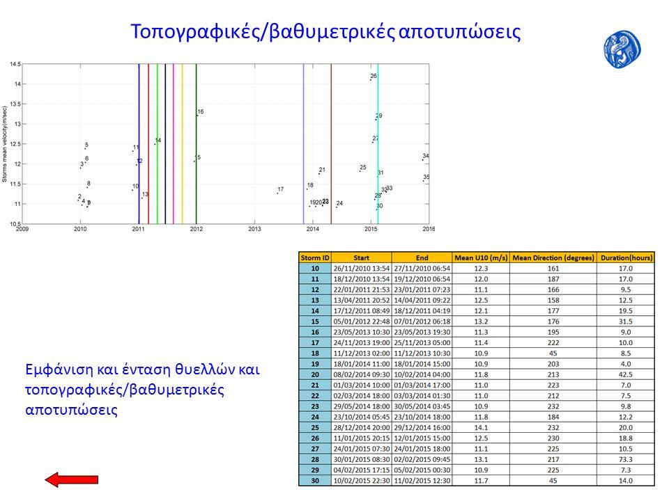 Εμφάνιση και ένταση θυελλών και τοπογραφικές/βαθυμετρικές αποτυπώσεις Τοπογραφικές/βαθυμετρικές αποτυπώσεις
