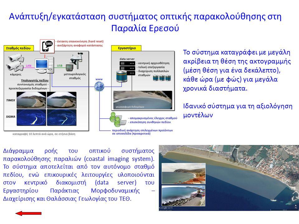 Διάγραμμα ροής του οπτικού συστήματος παρακολούθησης παραλιών (coastal imaging system).