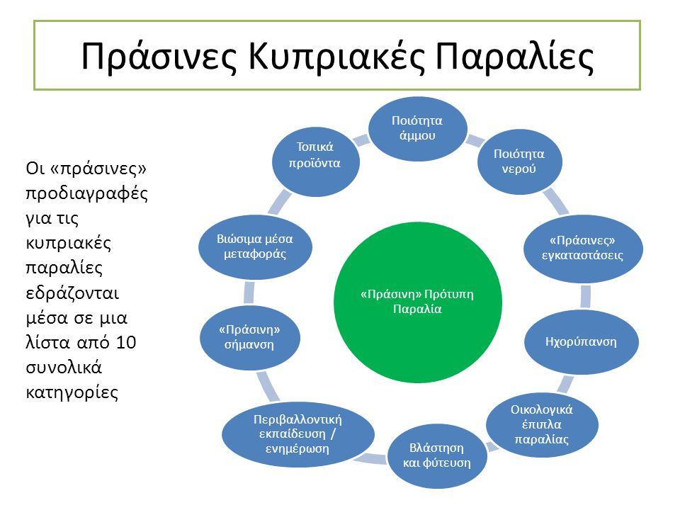 Πράσινες Κυπριακές Παραλίες «Πράσινη» Πρότυπη Παραλία Ποιότητα άμμου Ποιότητα νερού «Πράσινες» εγκαταστάσεις Ηχορύπανση Οικολογικά έπιπλα παραλίας Βλάστηση και φύτευση Περιβαλλοντική εκπαίδευση / ενημέρωση «Πράσινη» σήμανση Βιώσιμα μέσα μεταφοράς Τοπικά προϊόντα Οι «πράσινες» προδιαγραφές για τις κυπριακές παραλίες εδράζονται μέσα σε μια λίστα από 10 συνολικά κατηγορίες