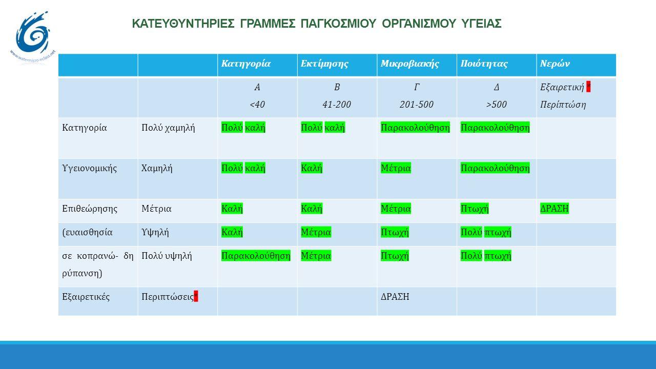 ΚΑΤΕΥΘΥΝΤΗΡΙΕΣ ΓΡΑΜΜΕΣ ΠΑΓΚΟΣΜΙΟΥ ΟΡΓΑΝΙΣΜΟΥ ΥΓΕΙΑΣ ΚατηγορίαΕκτίμησηςΜικροβιακήςΠοιότηταςΝερών Α <40 Β 41-200 Γ 201-500 Δ >500 Εξαιρετική * Περίπτώση ΚατηγορίαΠολύ χαμηλήΠολύ καλή Παρακολούθηση ΥγειονομικήςΧαμηλήΠολύ καλήΚαλήΜέτριαΠαρακολούθηση ΕπιθεώρησηςΜέτριαΚαλή ΜέτριαΠτωχήΔΡΑΣΗ (ευαισθησίαΥψηλήΚαλήΜέτριαΠτωχήΠολύ πτωχή σε κοπρανώ- δη ρύπανση) Πολύ υψηλήΠαρακολούθησηΜέτριαΠτωχήΠολύ πτωχή ΕξαιρετικέςΠεριπτώσεις*ΔΡΑΣΗ
