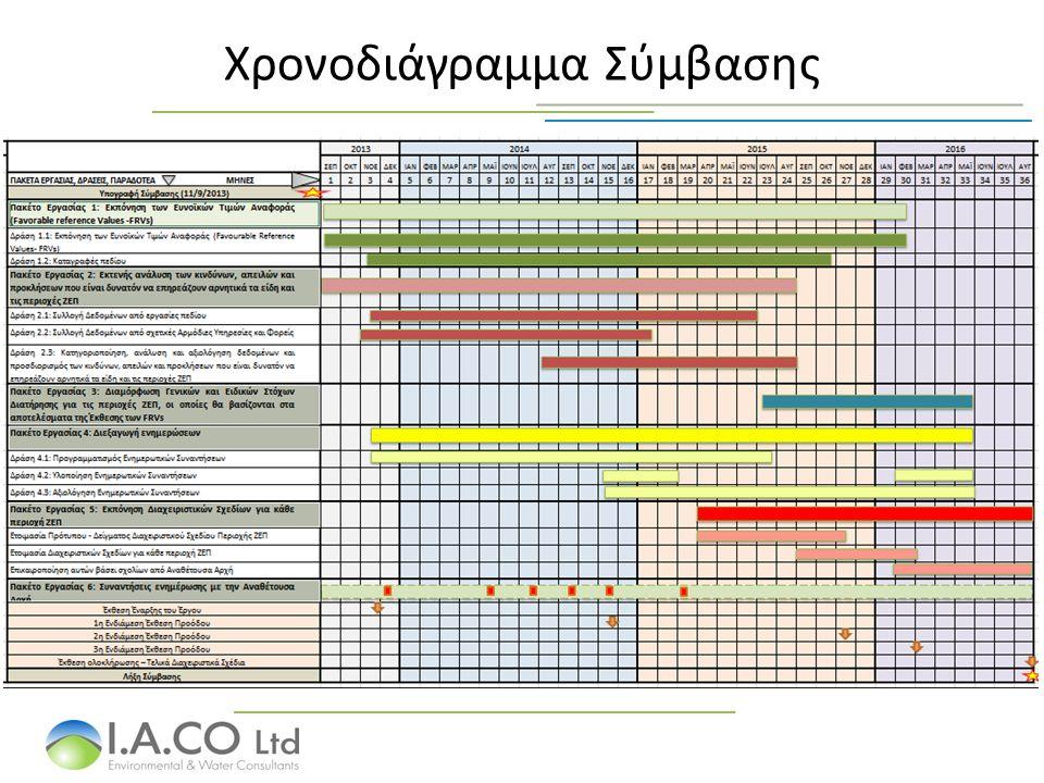 Διαχειριστικά Σχέδια & Μέτρα Διαχείρισης Γενικοί και Ειδικοί Στόχοι Διατήρησης ανά περιοχή και ανά Είδος Χαρακτηρισμού.
