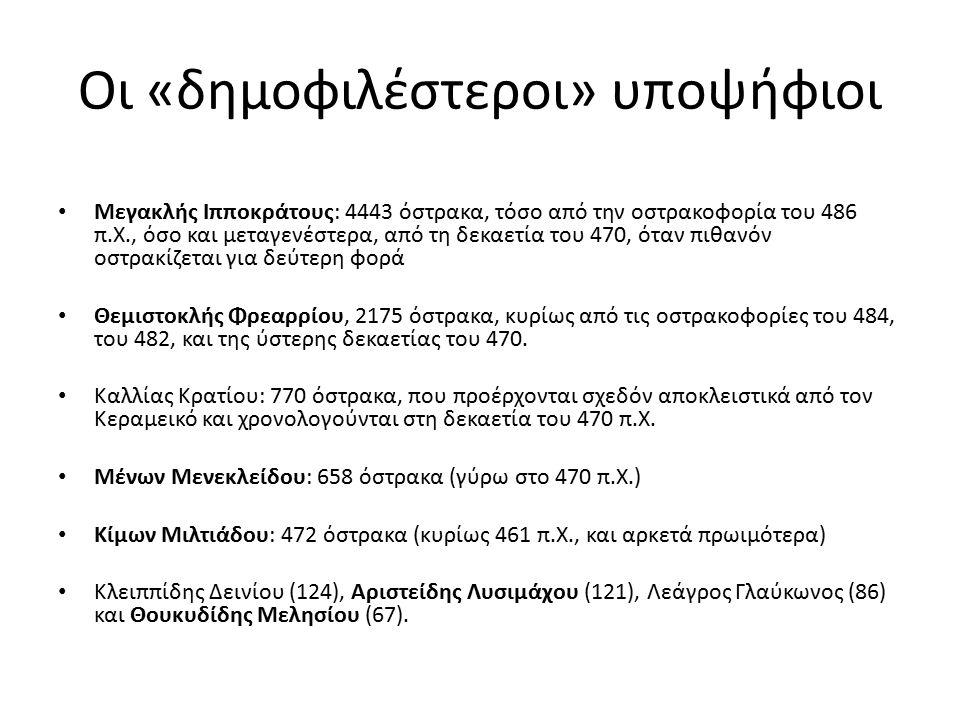 Οι «δημοφιλέστεροι» υποψήφιοι Μεγακλής Ιπποκράτους: 4443 όστρακα, τόσο από την οστρακοφορία του 486 π.Χ., όσο και μεταγενέστερα, από τη δεκαετία του 4