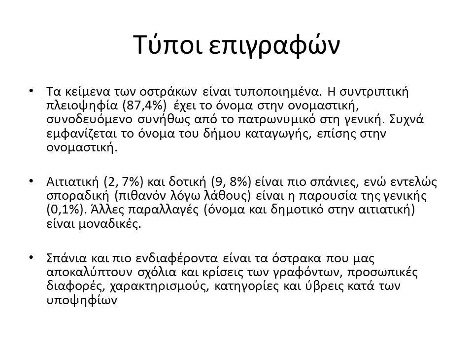 Τύποι επιγραφών Τα κείμενα των οστράκων είναι τυποποιημένα. H συντριπτική πλειοψηφία (87,4%) έχει το όνομα στην ονομαστική, συνοδευόμενο συνήθως από τ
