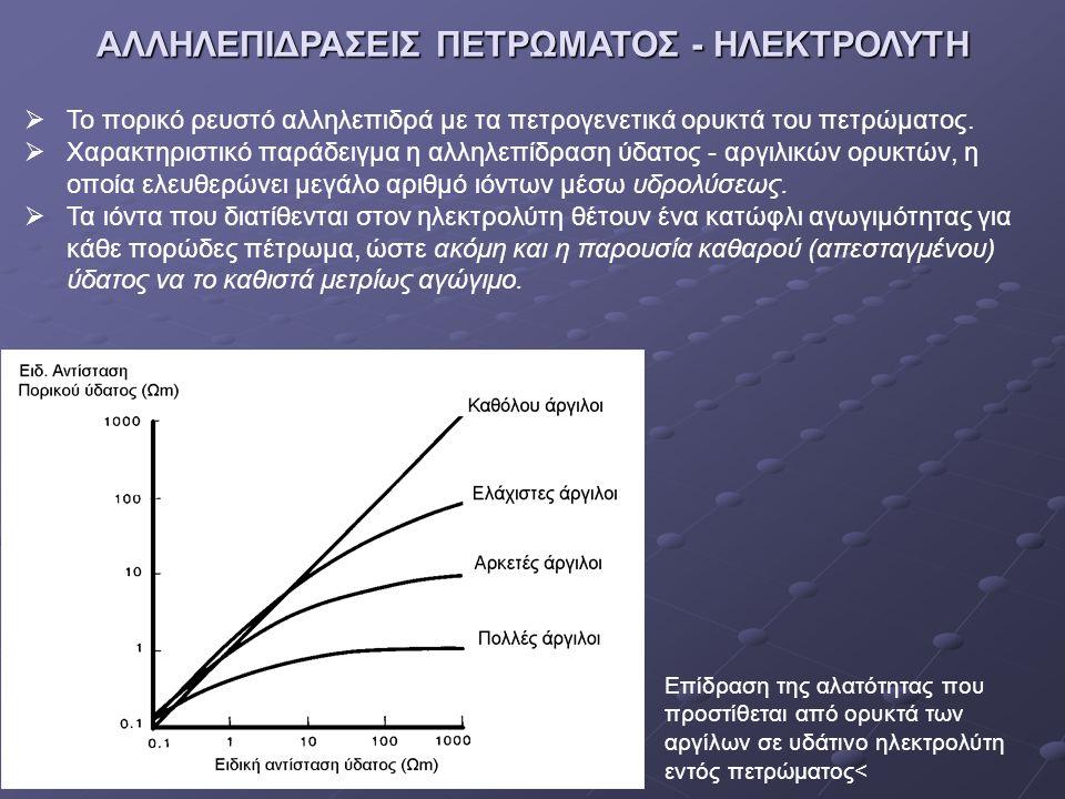 ΑΛΛΗΛΕΠΙΔΡΑΣΕΙΣ ΠΕΤΡΩΜΑΤΟΣ - ΗΛΕΚΤΡΟΛΥΤΗ  Το πορικό ρευστό αλληλεπιδρά με τα πετρογενετικά ορυκτά του πετρώματος.  Χαρακτηριστικό παράδειγμα η αλληλ