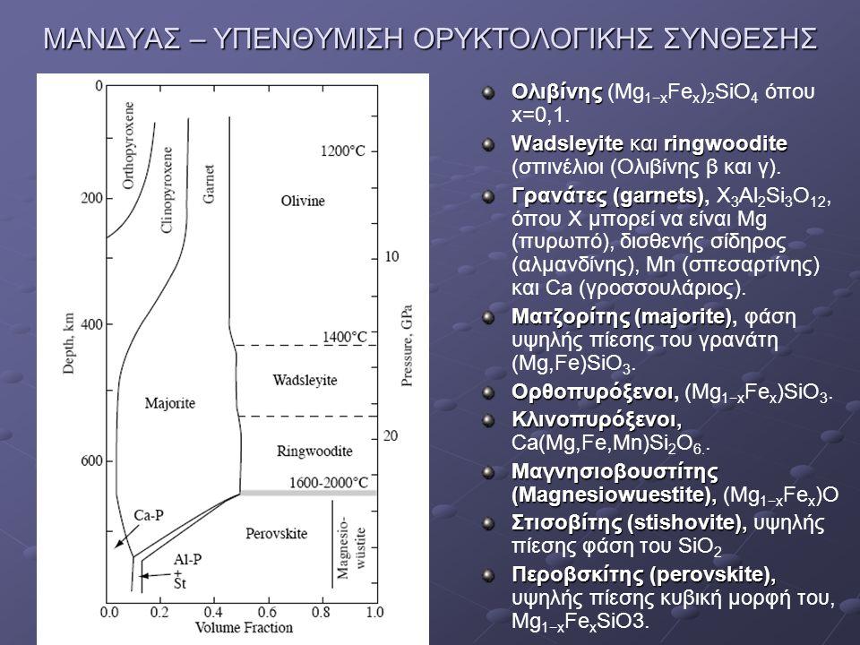 ΜΑΝΔΥΑΣ – ΥΠΕΝΘΥΜΙΣΗ ΟΡΥΚΤΟΛΟΓΙΚΗΣ ΣΥΝΘΕΣΗΣ Ολιβίνης Ολιβίνης (Mg 1−x Fe x ) 2 SiO 4 όπου x=0,1. Wadsleyite και ringwoodite Wadsleyite και ringwoodite