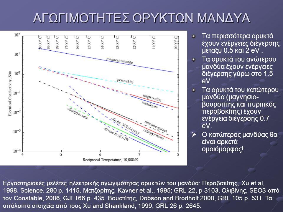 ΑΓΩΓΙΜΟΤΗΤΕΣ ΟΡΥΚΤΩΝ ΜΑΝΔΥΑ Τα περισσότερα ορυκτά έχουν ενέργειες διέγερσης μεταξύ 0.5 και 2 eV. Τα ορυκτά του ανώτερου μανδύα έχουν ενέργειες διέγερσ