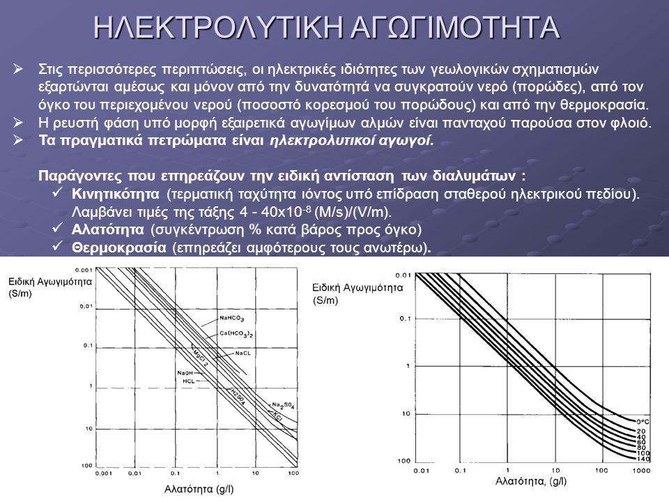 Ο ΝΟΜΟΣ ΤΟΥ ΑRCHIE  Η ειδική αντίσταση ενός πορώδους πετρώματος εξαρτάται από το ποσοστό και γεωμετρία του πορώδους, τον βαθμό πλήρωσης του πορώδους με ρευστό και την ειδική αντίσταση του ρευστού Μορφολογία των πόρων: 1.Ακανόνιστος χώρος μεταξύ των ακανόνιστων κόκκων τω ιζημάτων.