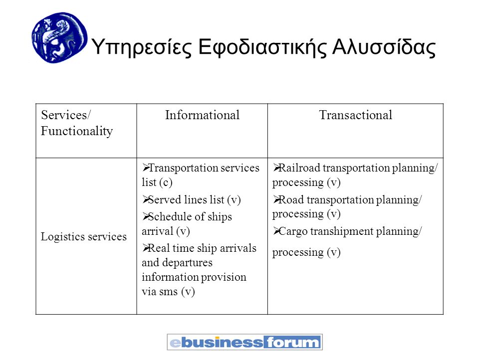 Υπηρεσίες Εφοδιαστικής Αλυσσίδας Services/ Functionality InformationalTransactional Logistics services  Transportation services list (c)  Served lin