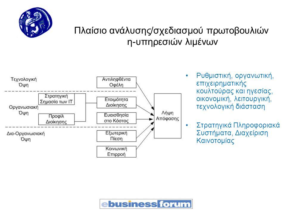 Πλαίσιο ανάλυσης/σχεδιασμού πρωτοβουλιών η-υπηρεσιών λιμένων Ρυθμιστική, οργανωτική, επιχειρηματικής κουλτούρας και ηγεσίας, οικονομική, λειτουργική, τεχνολογική διάσταση Στρατηγικά Πληροφοριακά Συστήματα, Διαχείριση Καινοτομίας