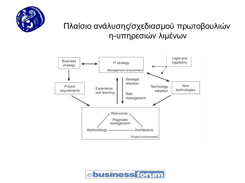 Πλαίσιο ανάλυσης/σχεδιασμού πρωτοβουλιών η-υπηρεσιών λιμένων
