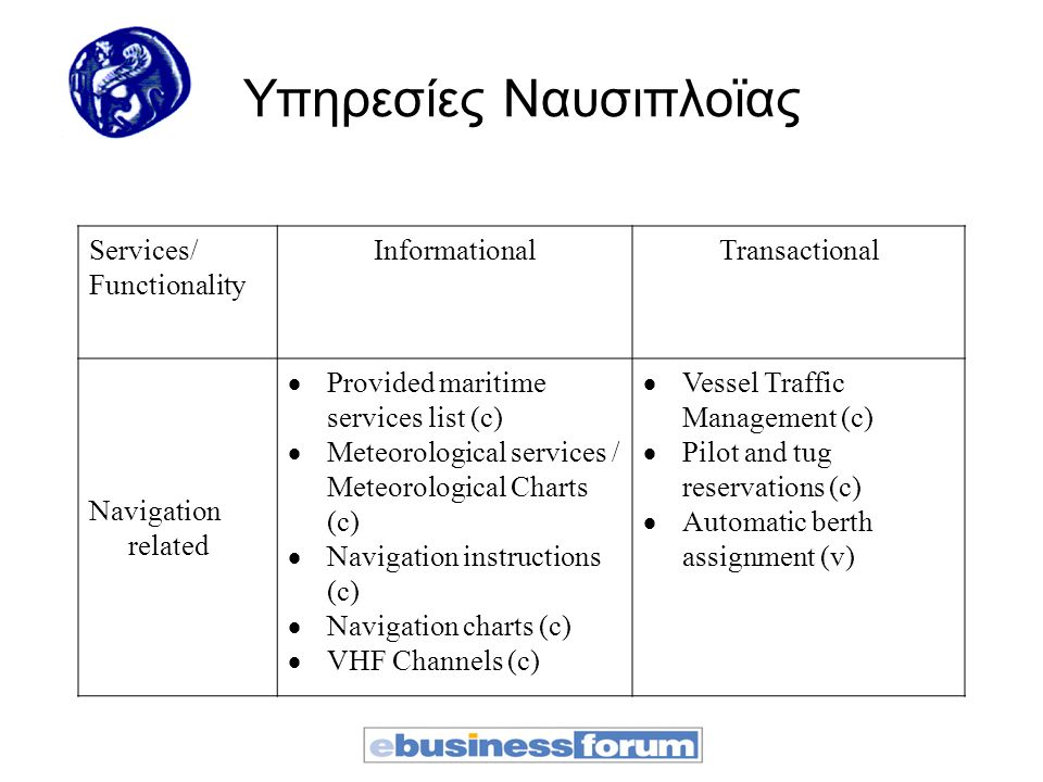 Υπηρεσίες Ναυσιπλοϊας Services/ Functionality InformationalTransactional Navigation related  Provided maritime services list (c)  Meteorological services / Meteorological Charts (c)  Navigation instructions (c)  Navigation charts (c)  VHF Channels (c)  Vessel Traffic Management (c)  Pilot and tug reservations (c)  Automatic berth assignment (v)