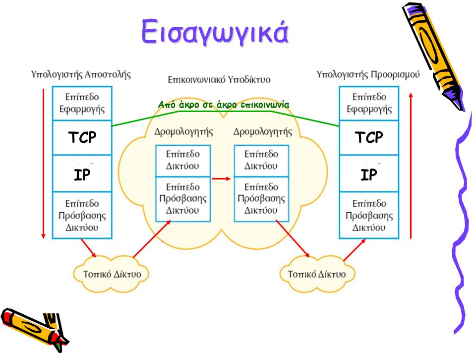 Τρόπος λειτουργίας Λαμβάνει τα δεδομένα-μηνύματα από τα πρωτόκολλα εφαρμογής Τα σπάει σε μικρότερα τμήματα (segments) σε περίπτωση που είναι μεγαλύτερου μεγέθους από το μέγεθος που μπορεί να σταλεί Το κάθε segment αποτελείται από την επικεφαλίδα (Ε) και τα δεδομένα Δεδομένα προς μετάδοση (πακέτο) Δεδομένα ΕΕΕ TCP segment
