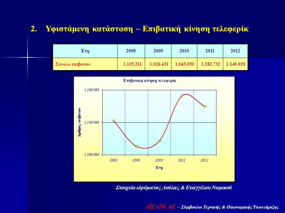 Στοιχεία ιδρύματος Λούλας & Ευαγγέλου Νομικού 2. Υφιστάμενη κατάσταση – Επιβατική κίνηση τελεφερίκ Έτη20082009201020112012 Σύνολο επιβατών1.105.2111.0
