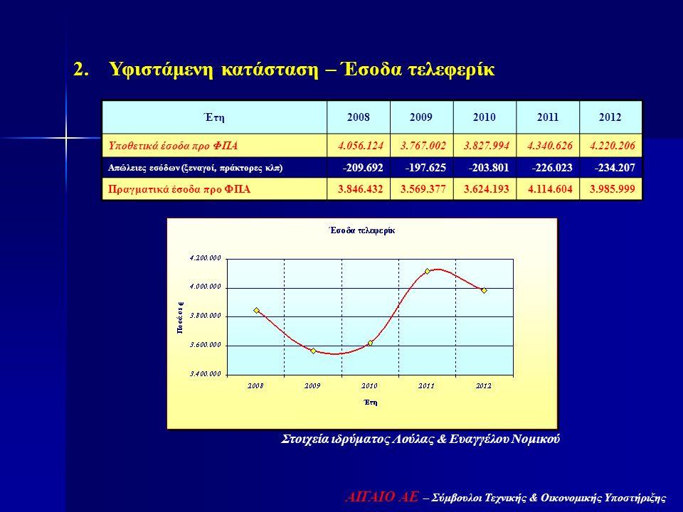 Στοιχεία ιδρύματος Λούλας & Ευαγγέλου Νομικού 2. Υφιστάμενη κατάσταση – Έσοδα τελεφερίκ Έτη20082009201020112012 Υποθετικά έσοδα προ ΦΠΑ4.056.1243.767.