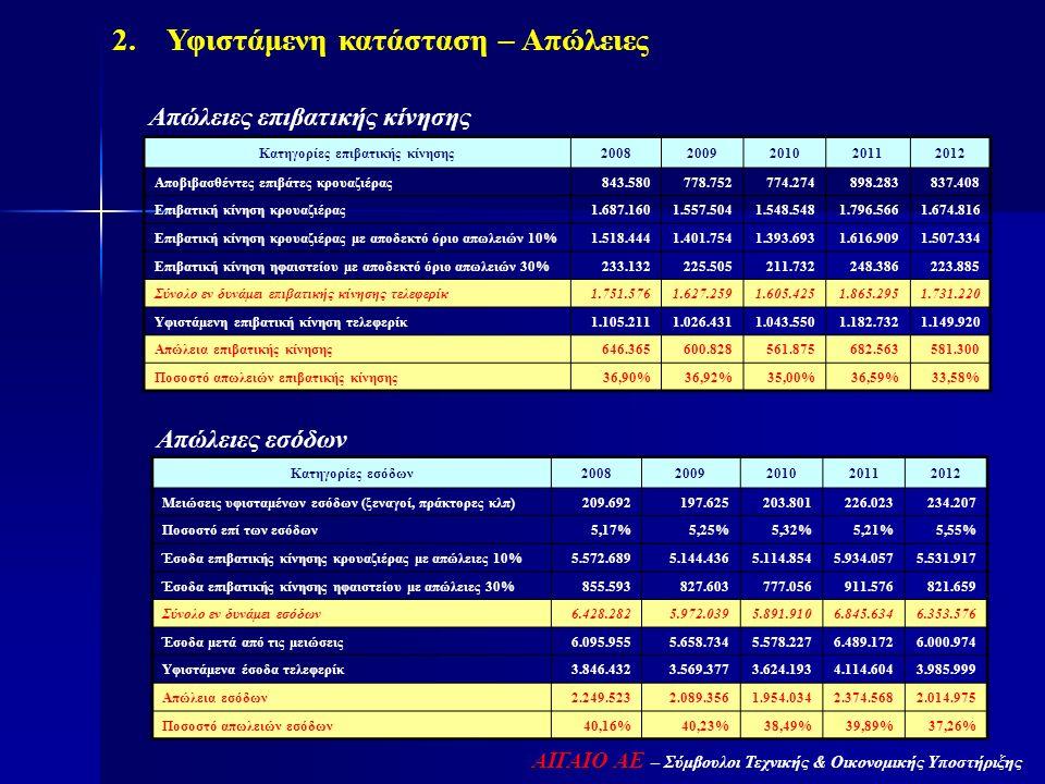 ΑΙΓΑΙΟ ΑΕ – Σύμβουλοι Τεχνικής & Οικονομικής Υποστήριξης 2. Υφιστάμενη κατάσταση – Απώλειες Κατηγορίες επιβατικής κίνησης20082009201020112012 Αποβιβασ