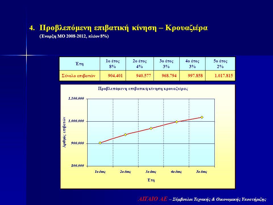  Προβλεπόμενη επιβατική κίνηση – Κρουαζιέρα (Έναρξη ΜΟ 2008-2012, πλέον 8%) Έτη 1ο έτος 8% 2ο έτος 4% 3ο έτος 3% 4ο έτος 3% 5ο έτος 2% Σύνολο επιβατ