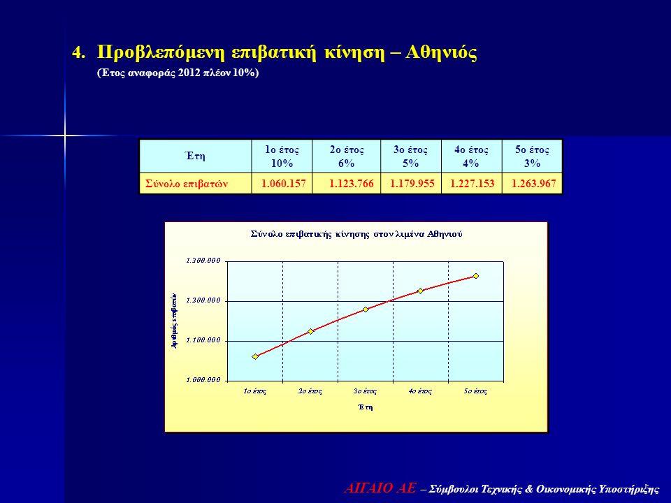 ΑΙΓΑΙΟ ΑΕ – Σύμβουλοι Τεχνικής & Οικονομικής Υποστήριξης  Προβλεπόμενη επιβατική κίνηση – Αθηνιός (Έτος αναφοράς 2012 πλέον 10%) Έτη 1ο έτος 10% 2ο