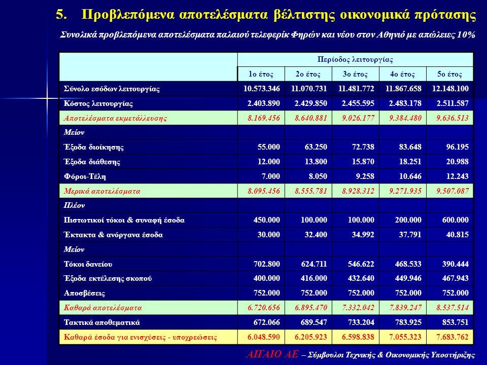 ΑΙΓΑΙΟ ΑΕ – Σύμβουλοι Τεχνικής & Οικονομικής Υποστήριξης 5. Προβλεπόμενα αποτελέσματα βέλτιστης οικονομικά πρότασης Συνολικά προβλεπόμενα αποτελέσματα