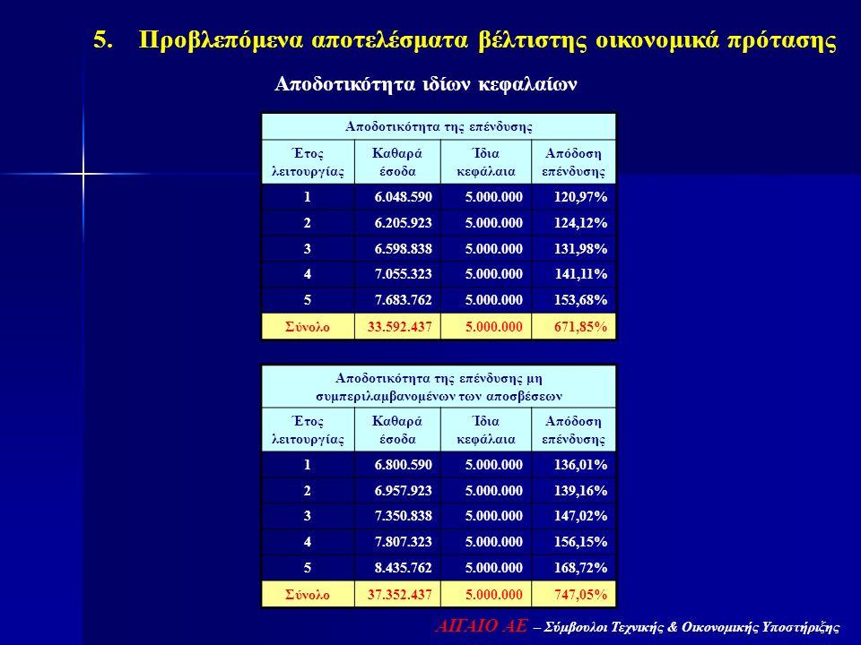 ΑΙΓΑΙΟ ΑΕ – Σύμβουλοι Τεχνικής & Οικονομικής Υποστήριξης 5. Προβλεπόμενα αποτελέσματα βέλτιστης οικονομικά πρότασης Αποδοτικότητα της επένδυσης Έτος λ