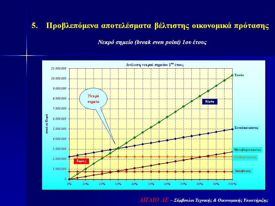 ΑΙΓΑΙΟ ΑΕ – Σύμβουλοι Τεχνικής & Οικονομικής Υποστήριξης 5. Προβλεπόμενα αποτελέσματα βέλτιστης οικονομικά πρότασης Νεκρό σημείο (break even point) 1ο