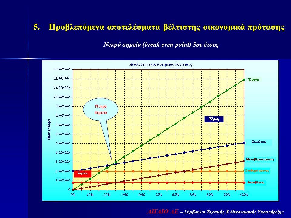 ΑΙΓΑΙΟ ΑΕ – Σύμβουλοι Τεχνικής & Οικονομικής Υποστήριξης 5. Προβλεπόμενα αποτελέσματα βέλτιστης οικονομικά πρότασης Νεκρό σημείο (break even point) 5ο