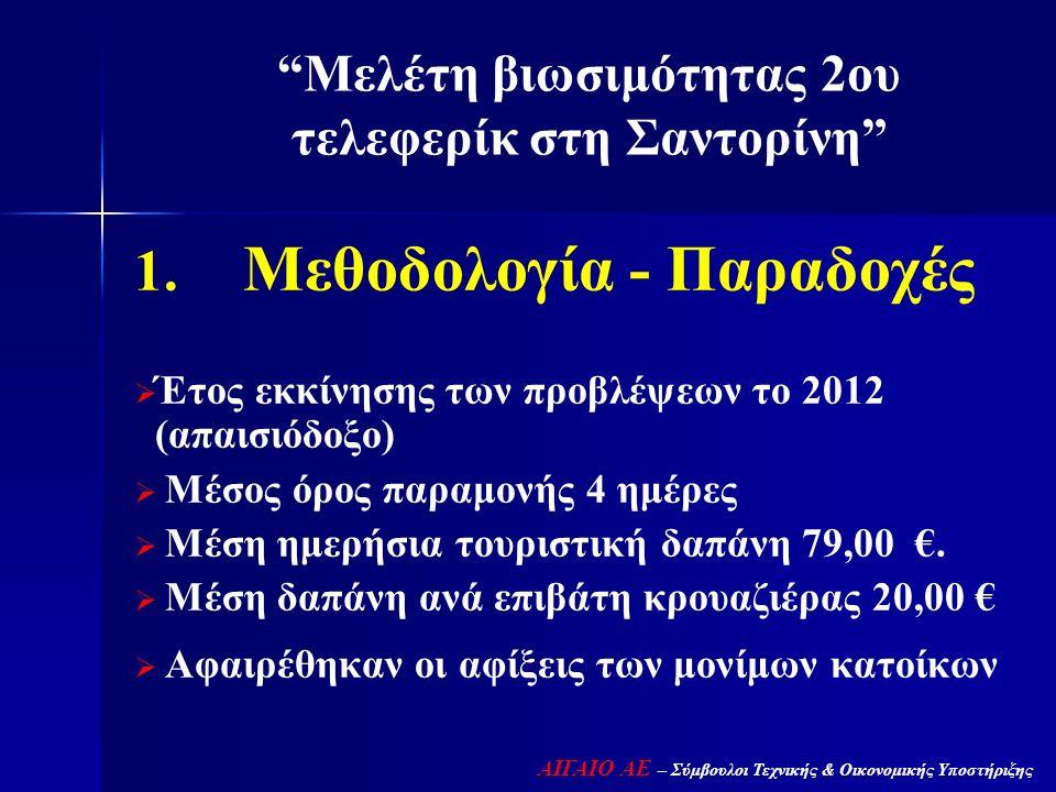   Μεθοδολογία - Παραδοχές   Έτος εκκίνησης των προβλέψεων το 2012 (απαισιόδοξο)   Μέσος όρος παραμονής 4 ημέρες   Μέση ημερήσια τουριστική δ