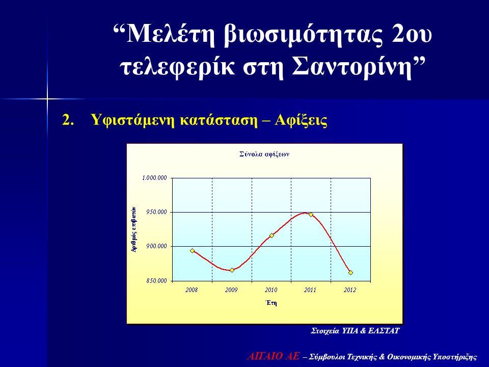 """2. Υφιστάμενη κατάσταση – Αφίξεις """"Μελέτη βιωσιμότητας 2ου τελεφερίκ στη Σαντορίνη"""" ΑΙΓΑΙΟ ΑΕ – Σύμβουλοι Τεχνικής & Οικονομικής Υποστήριξης Στοιχεία"""