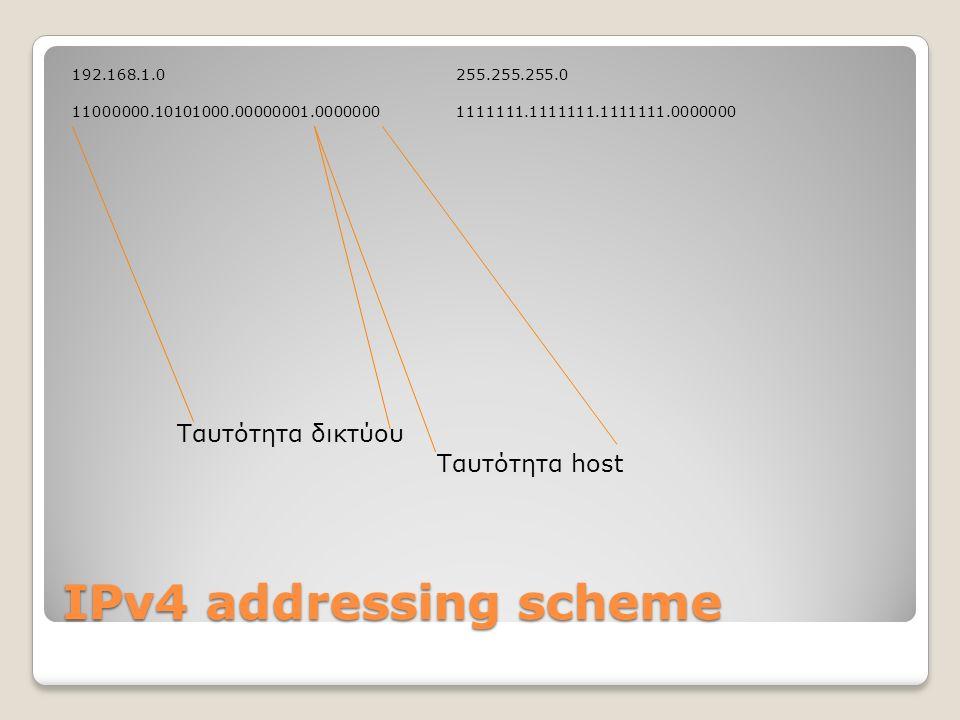 IPv4 addressing scheme 192.168.1.0 255.255.255.0 11000000.10101000.00000001.00000001111111.1111111.1111111.0000000 Ταυτότητα δικτύου Ταυτότητα host