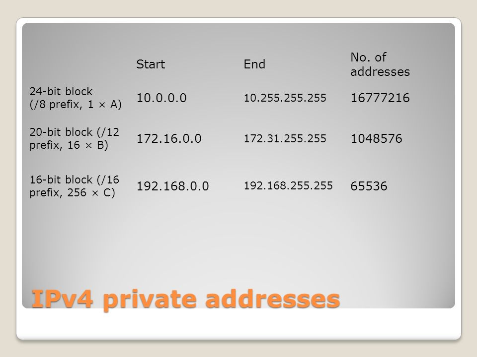 IPv4 private addresses StartEnd No.