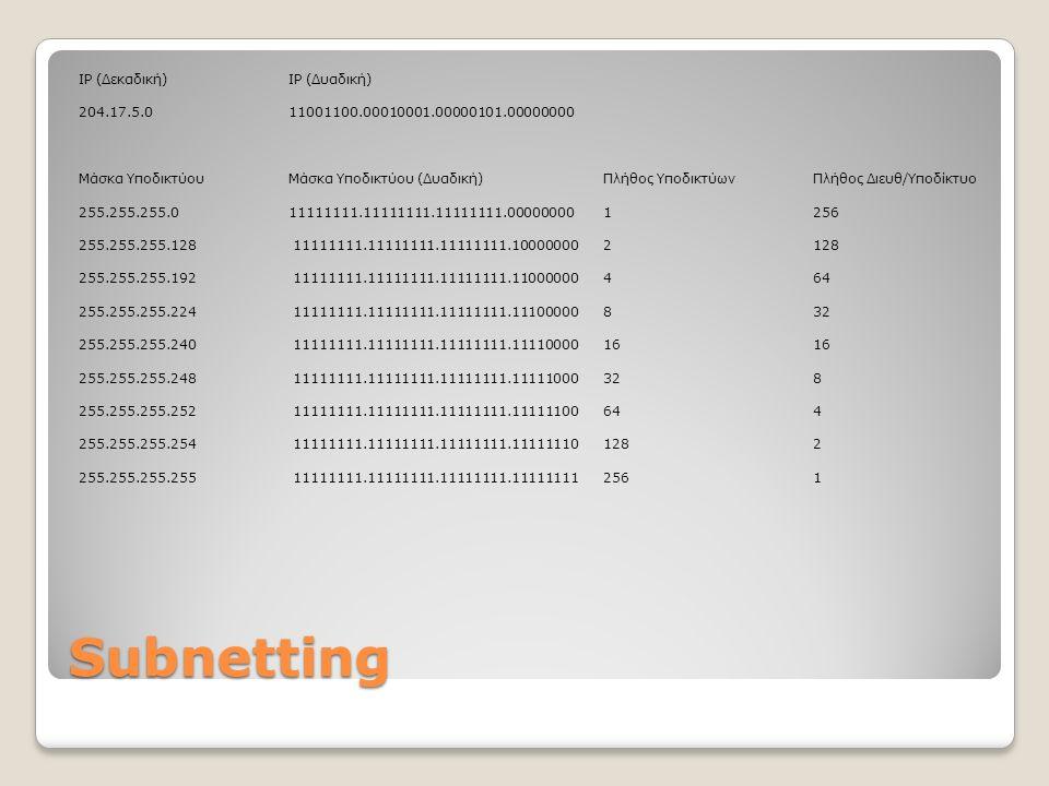 Subnetting IP (Δεκαδική)IP (Δυαδική) 204.17.5.0 11001100.00010001.00000101.00000000 Μάσκα ΥποδικτύουΜάσκα Υποδικτύου (Δυαδική)Πλήθος ΥποδικτύωνΠλήθος Διευθ/Υποδίκτυο 255.255.255.0 11111111.11111111.11111111.000000001256 255.255.255.128 11111111.11111111.11111111.100000002128 255.255.255.192 11111111.11111111.11111111.11000000464 255.255.255.224 11111111.11111111.11111111.11100000832 255.255.255.240 11111111.11111111.11111111.111100001616 255.255.255.248 11111111.11111111.11111111.11111000328 255.255.255.252 11111111.11111111.11111111.11111100644 255.255.255.254 11111111.11111111.11111111.111111101282 255.255.255.255 11111111.11111111.11111111.111111112561