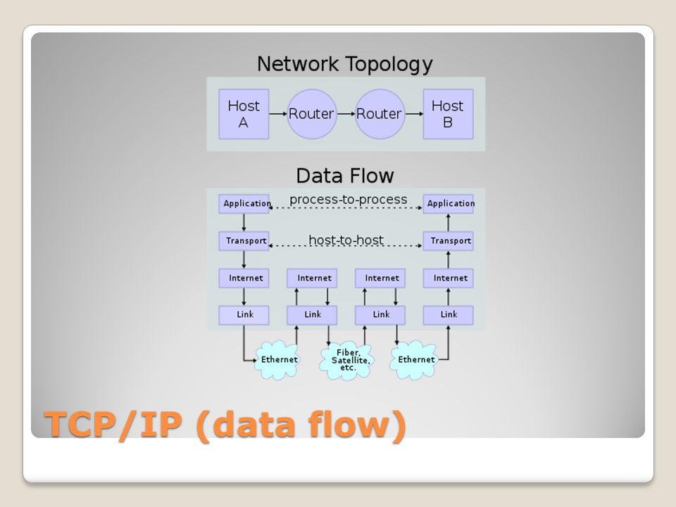 IPv4 addressing scheme (classes) Class Leadin g bits Size of netwo rk numb er bit field Size of rest bit field Number of networks Addresses per network Start addres s End address A0824128 (2 7 ) 16,777,216 (2 24 ) 0.0.0.0 127.255.255.255 B1016 16,384 (2 14 ) 65,536 (2 16 ) 128.0.