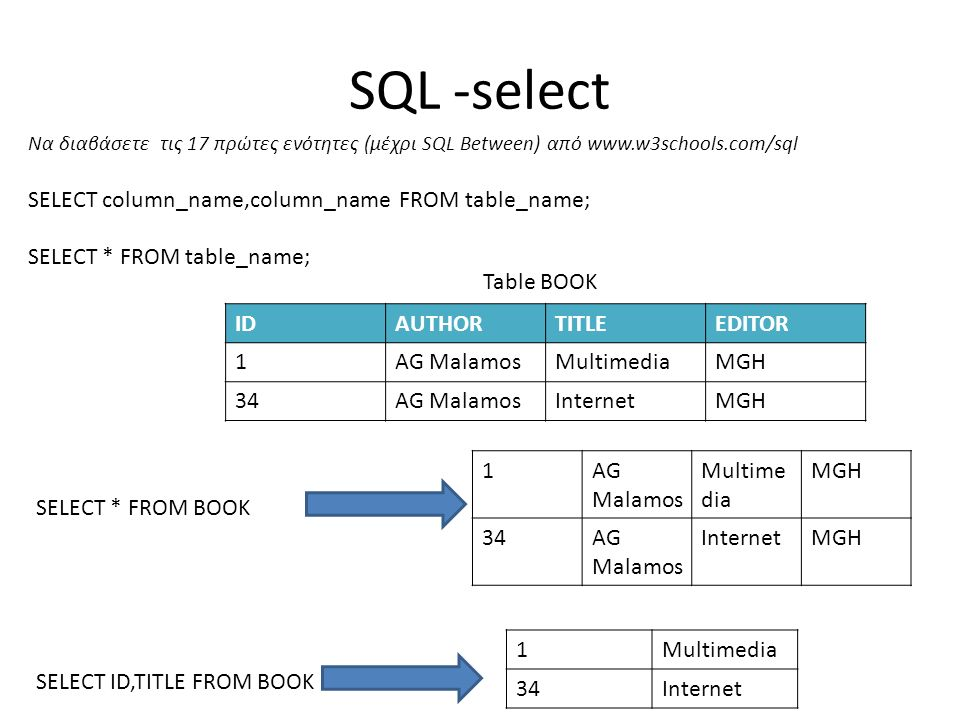 SQL -select Να διαβάσετε τις 17 πρώτες ενότητες (μέχρι SQL Between) από www.w3schools.com/sql SELECT column_name,column_name FROM table_name; SELECT * FROM table_name; IDAUTHORTITLEEDITOR 1AG MalamosMultimediaMGH 34AG MalamosInternetMGH Table BOOK SELECT * FROM BOOK 1AG Malamos Multime dia MGH 34AG Malamos InternetMGH SELECT ID,TITLE FROM BOOK 1Multimedia 34Internet