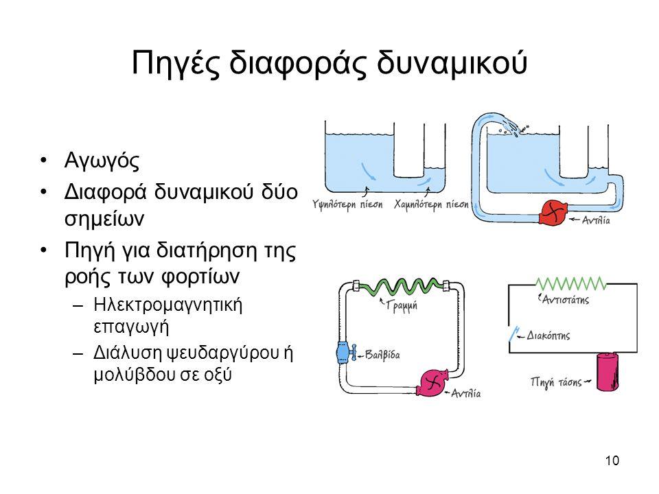 10 Πηγές διαφοράς δυναμικού Αγωγός Διαφορά δυναμικού δύο σημείων Πηγή για διατήρηση της ροής των φορτίων –Ηλεκτρομαγνητική επαγωγή –Διάλυση ψευδαργύρο