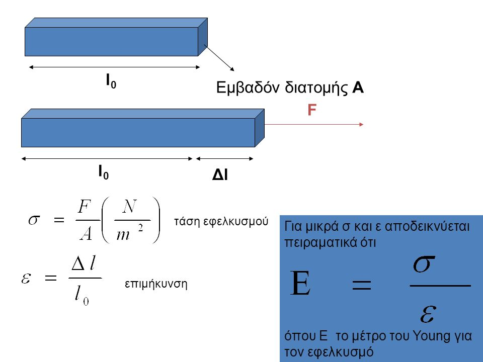 l0l0 Εμβαδόν διατομής A F l0l0 ΔlΔl τάση εφελκυσμού επιμήκυνση Για μικρά σ και ε αποδεικνύεται πειραματικά ότι όπου Ε το μέτρο του Young για τον εφελκυσμό
